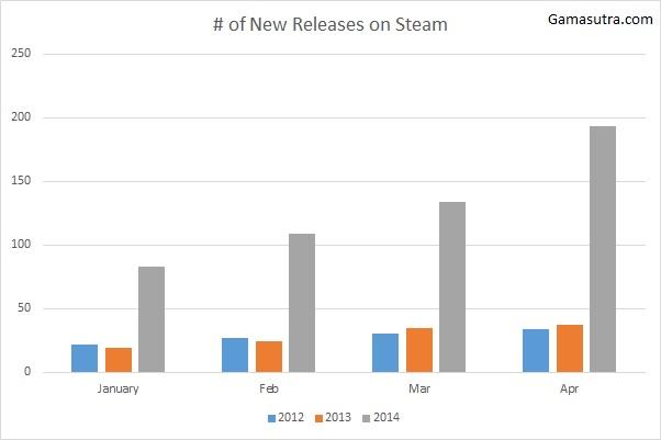 Lançamentos do Steam em 2014